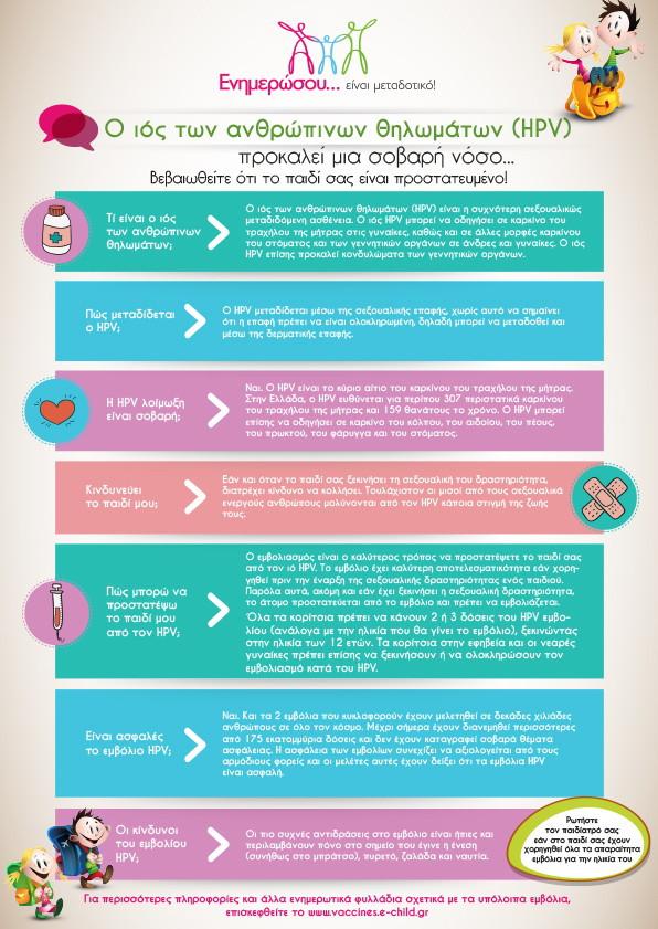 Ιός των ανθρώπινων θηλωμάτων (HPV)