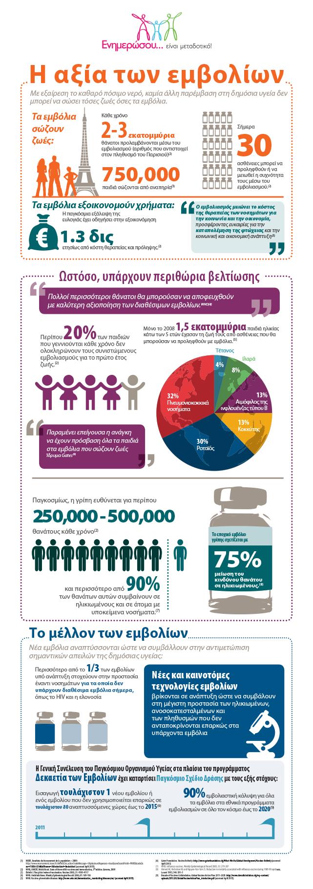 Η αξία των εμβολίων - Infographic