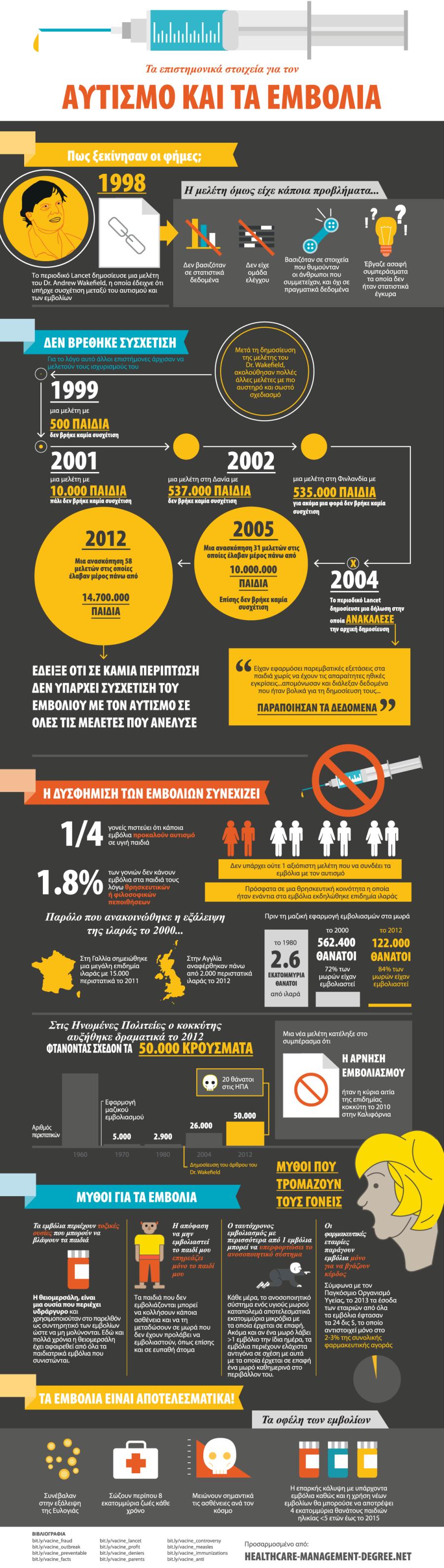 Συσχέτιση εμβολίων με τον αυτισμό – Infographic